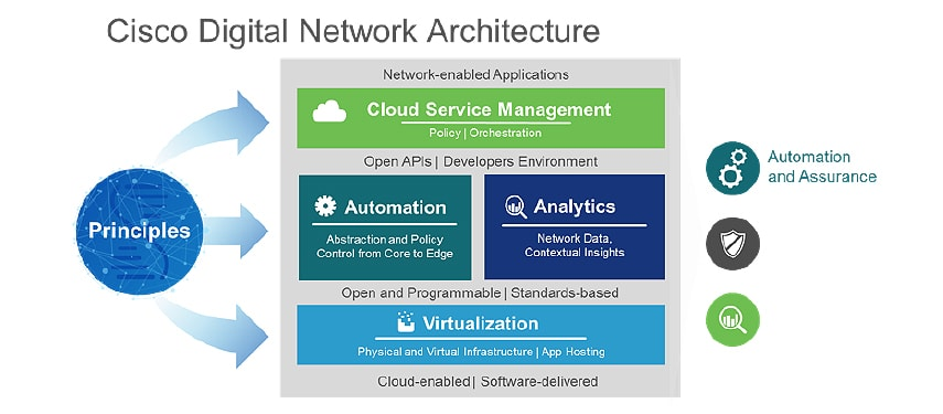 SNT cisco-digital-network-architecture - SNT