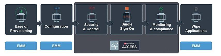 mobileiron-access-biztonsagos-felhoszolgaltatasok-mobil-keszulekeken-02